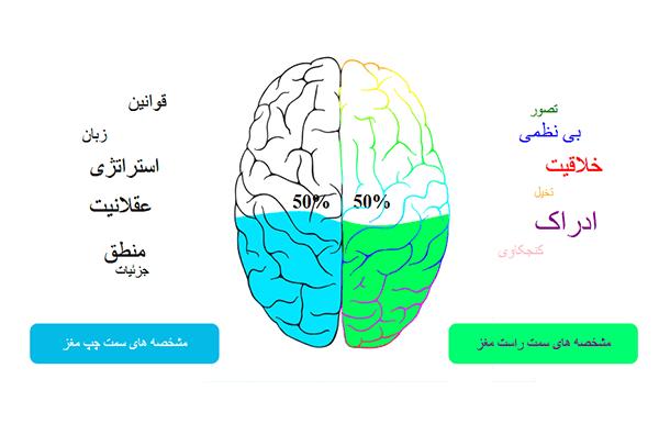 تست نیمکره های مغز | ذهنوین